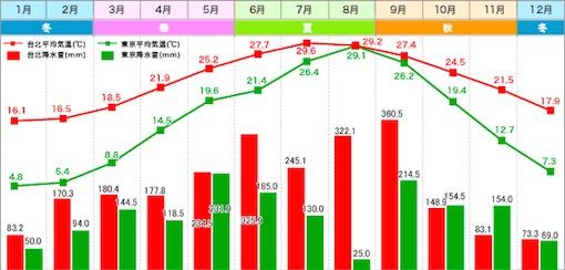 台北東京気温比較