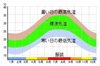 台北年間気温
