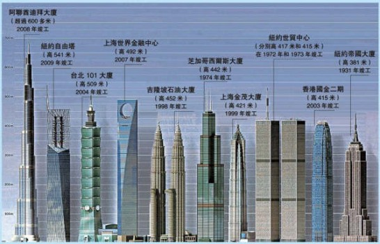 世界のビル高さ比較