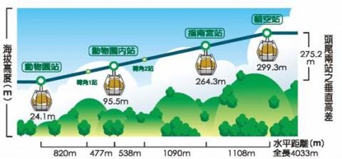 猫空ロープウェイ路線図