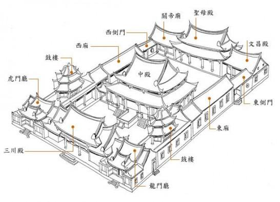 龍山寺俯瞰図