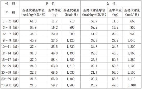 基礎代謝量:厚生労働省資料