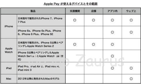 Apple Pay が使えるデバイス