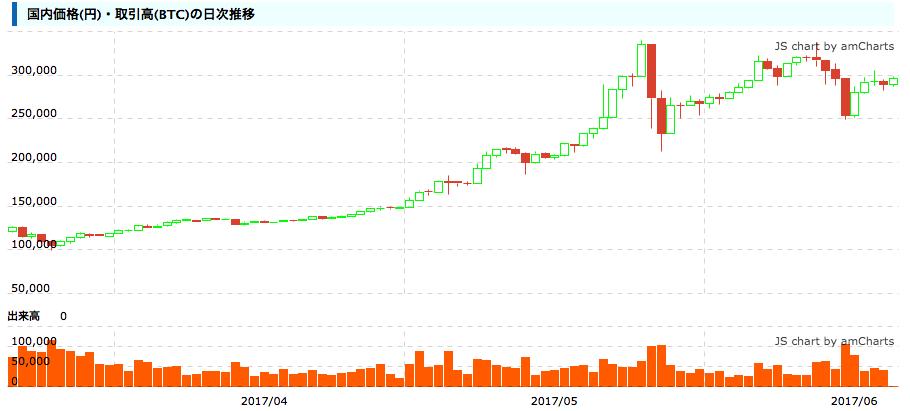 bitocoinチャート