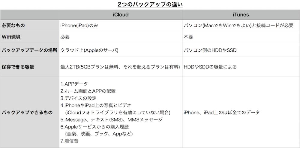 iCloudとiTunesのバックアップの違い