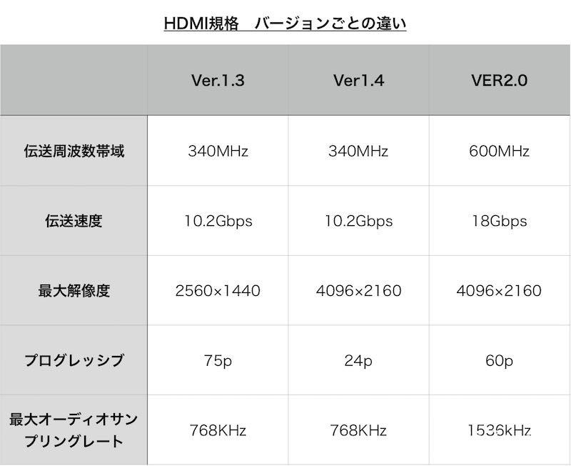 HDMI規格バージョンごとの違い