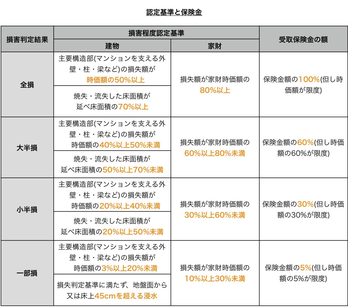 地震保険損害基準と支払金額一覧表