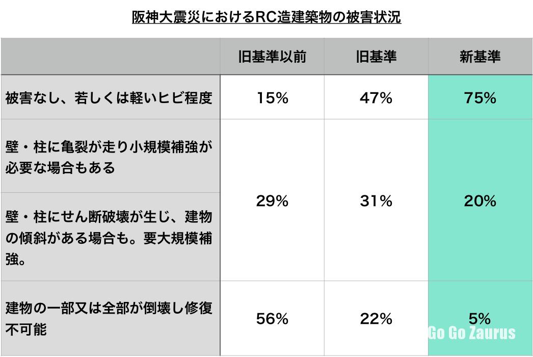 阪神大震災におけるRC造建築物の被害状況