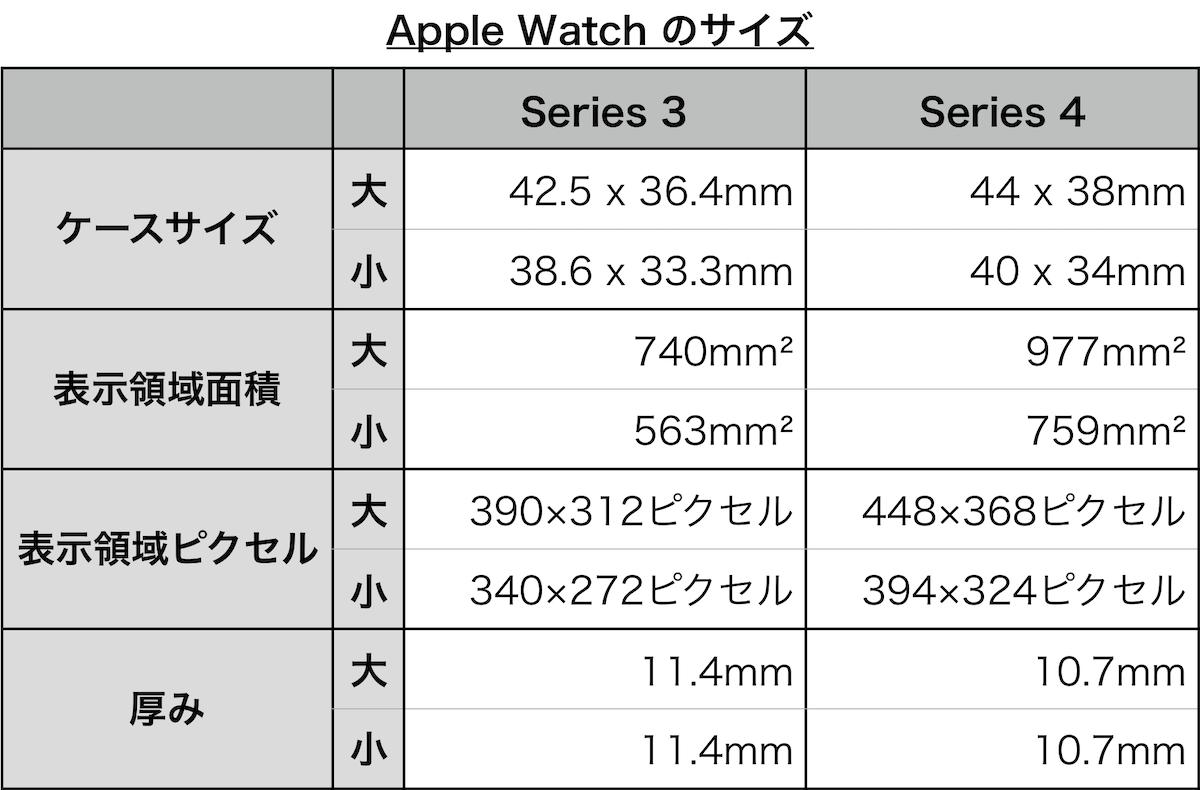 Apple Watch のサイズ