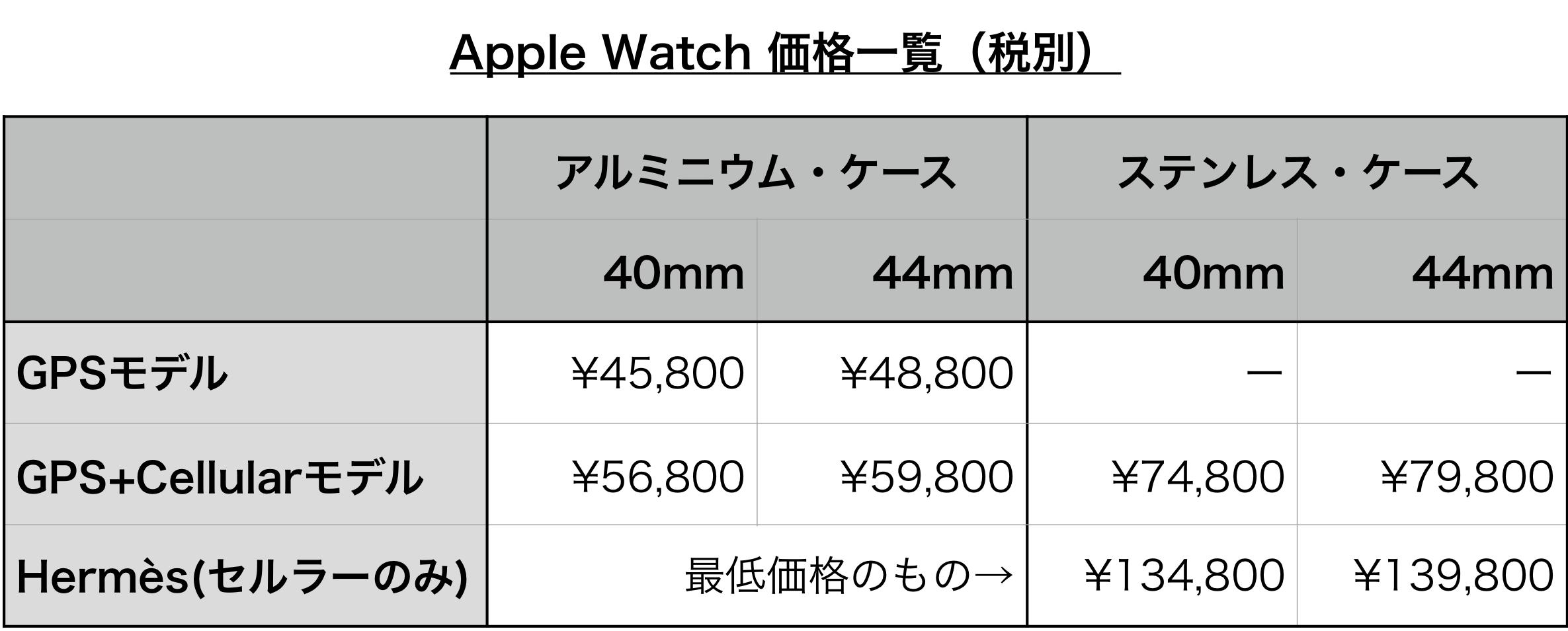 Apple Watch 価格一覧