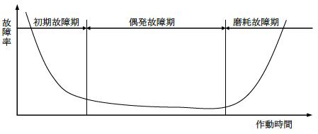 故障率曲線