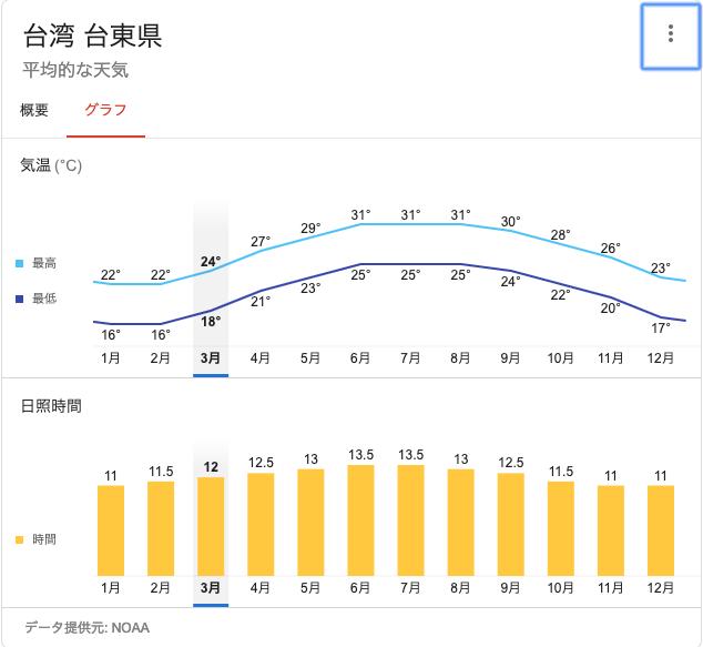 台東の年間気温推移